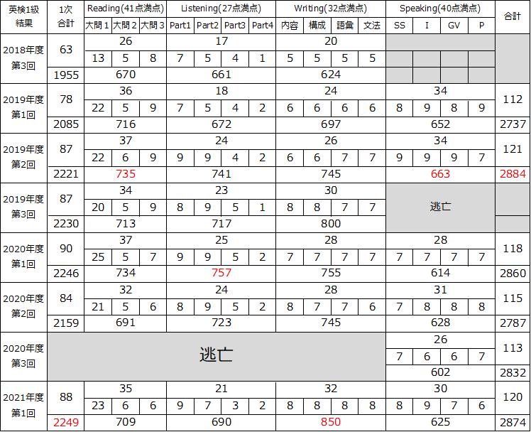 f:id:wakaiojisan:20210721002542p:plain