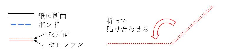 f:id:wakajibi2:20180222154829p:plain