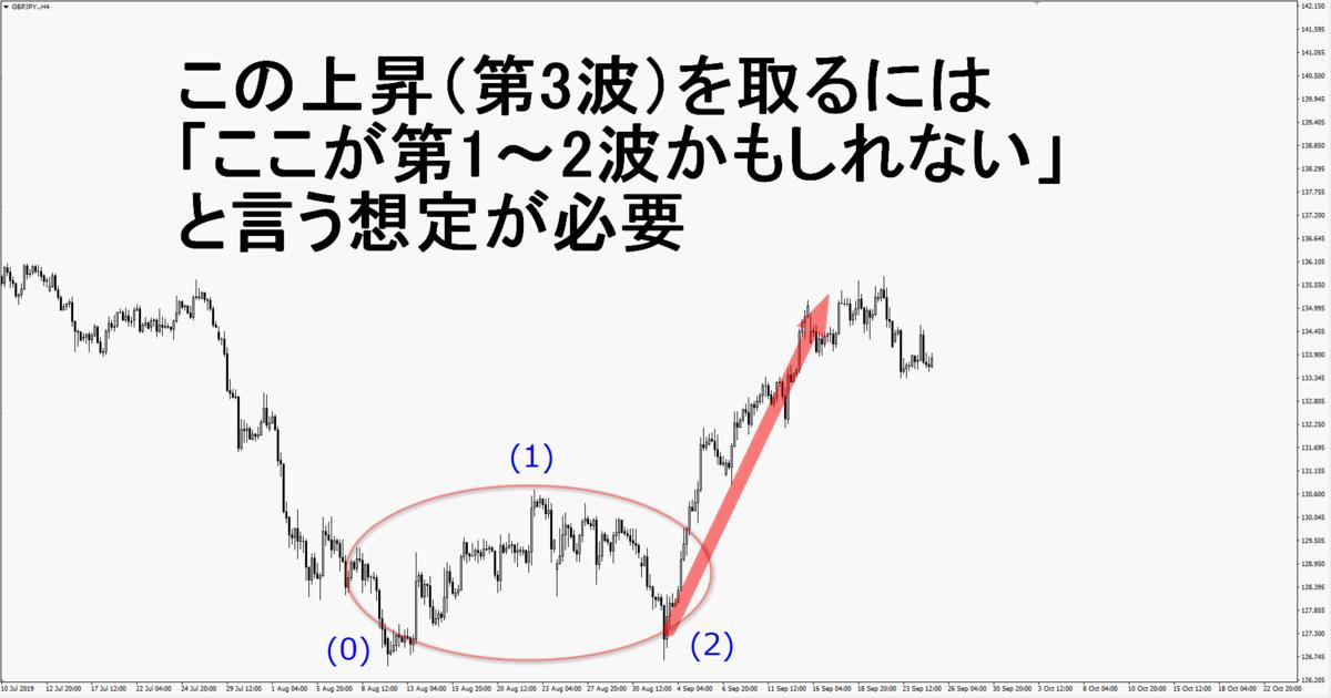 f:id:wakakiyo1188:20191216105934p:plain