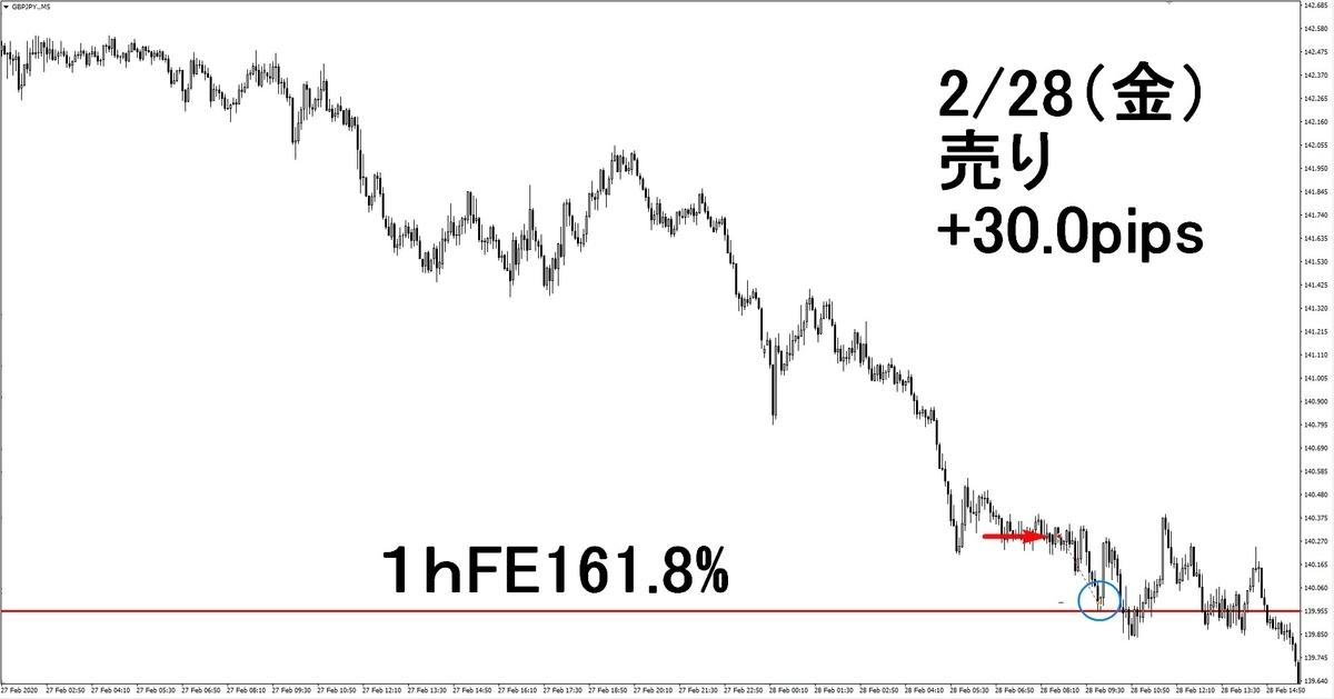 f:id:wakakiyo1188:20200312193308j:plain