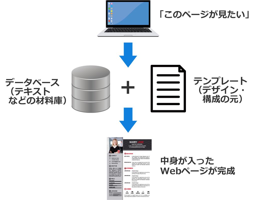 f:id:wakaru-web:20190423180714p:plain