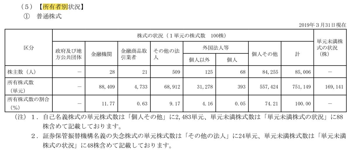 f:id:wakawakke:20200210180629j:plain