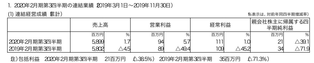 f:id:wakawakke:20200224100647p:plain
