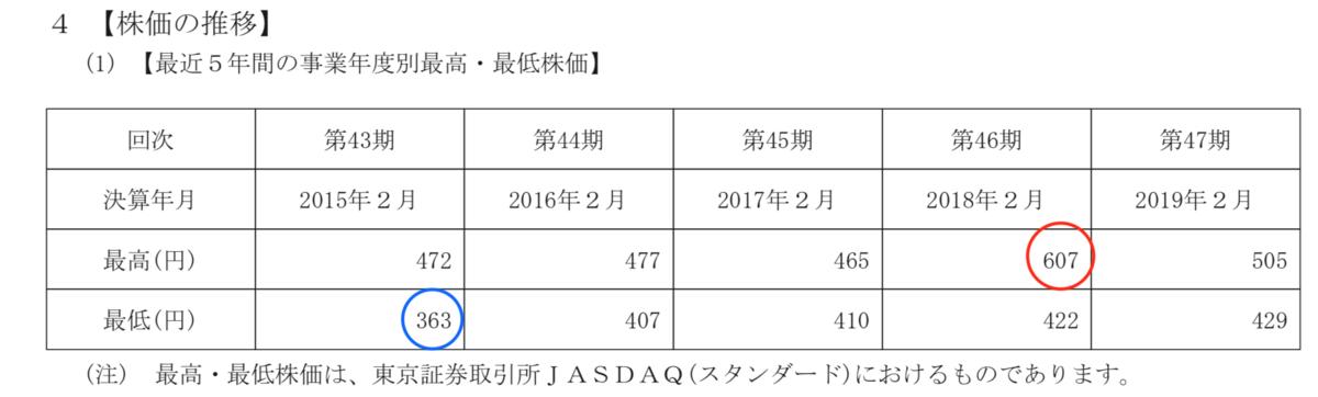 f:id:wakawakke:20200224101329p:plain