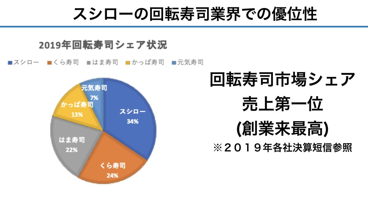 f:id:wakawakke:20200224200022j:plain