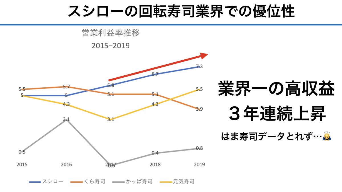 f:id:wakawakke:20200224200046j:plain