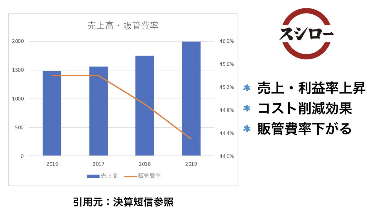 f:id:wakawakke:20200224201045j:plain
