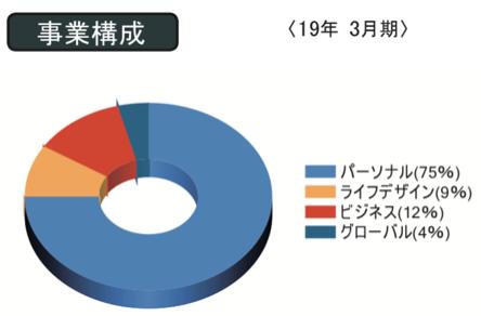 f:id:wakawakke:20200322190514p:plain