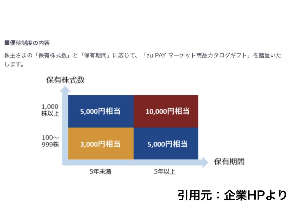 f:id:wakawakke:20200322191454j:plain