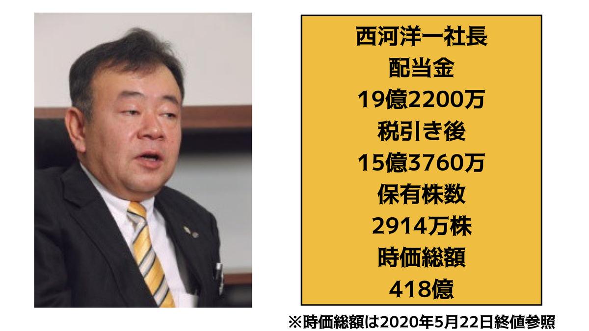 f:id:wakawakke:20200526142002j:plain