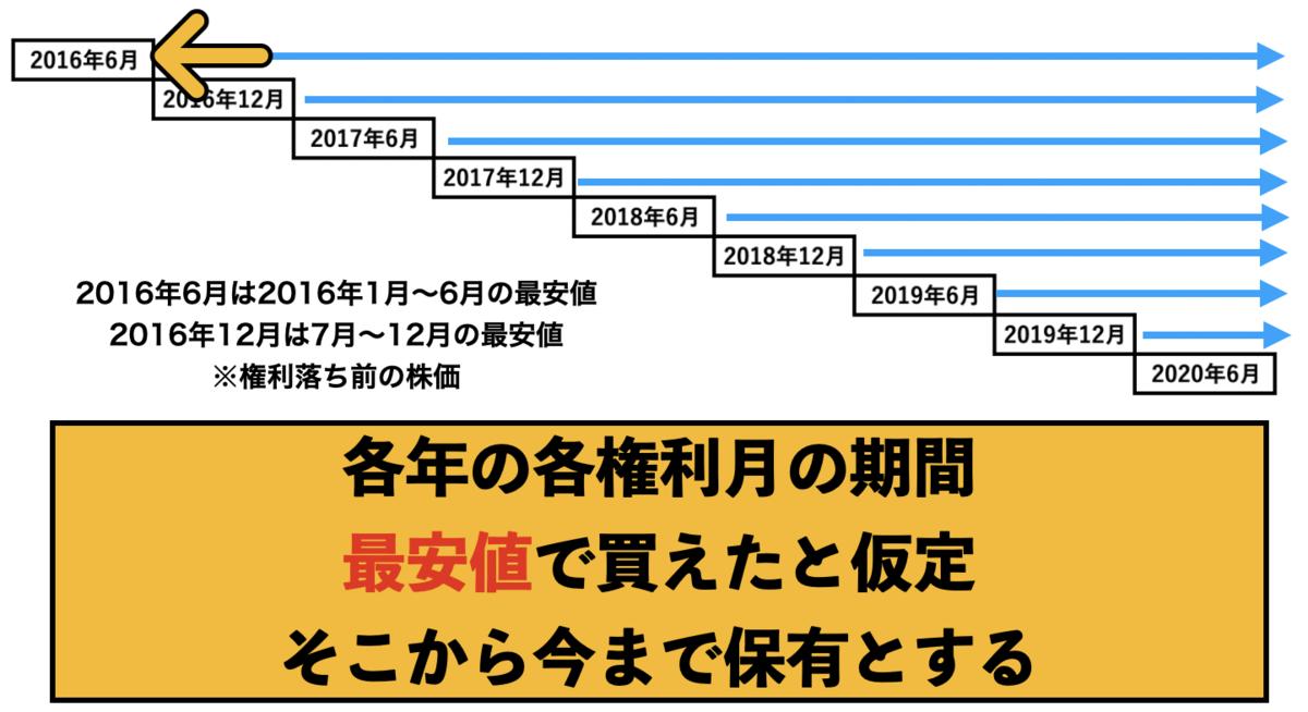 f:id:wakawakke:20200801104938p:plain