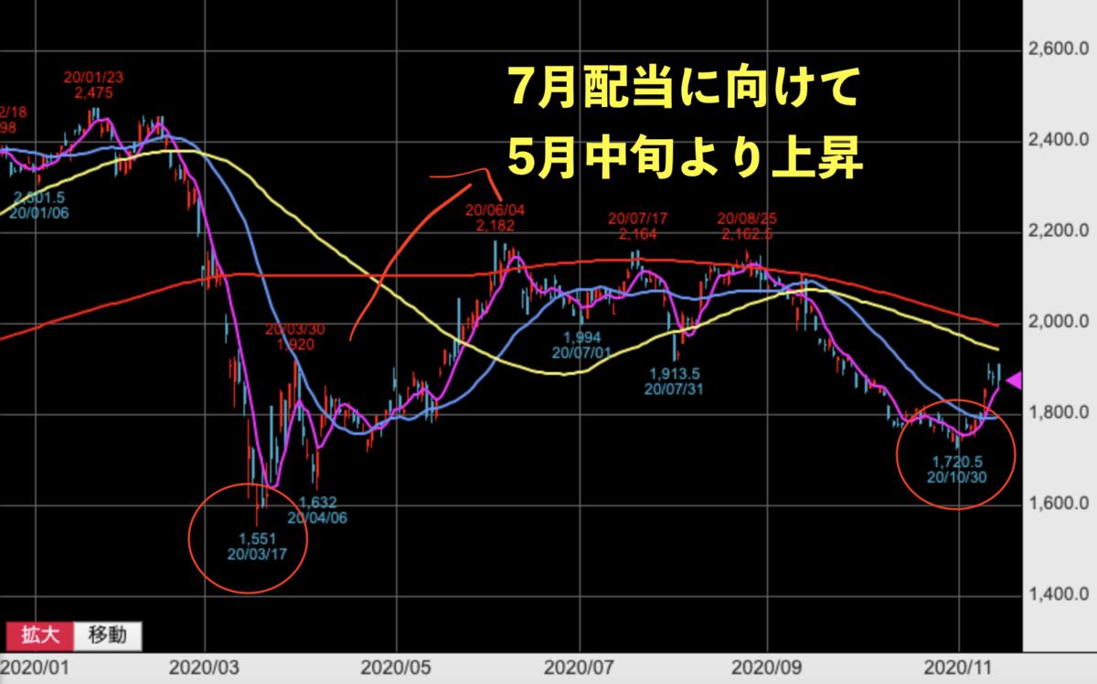 f:id:wakawakke:20201115104226p:plain