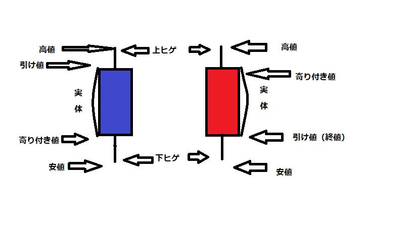 "<img src=""ローソク足""alt=ローソク足 陰線 陽線 説明>"