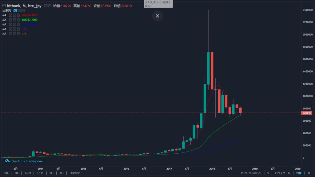 "<img src=""ビットコイン 月足チャート""alt=ビットコイン bitcoin チャート 月足 2018年9月>"