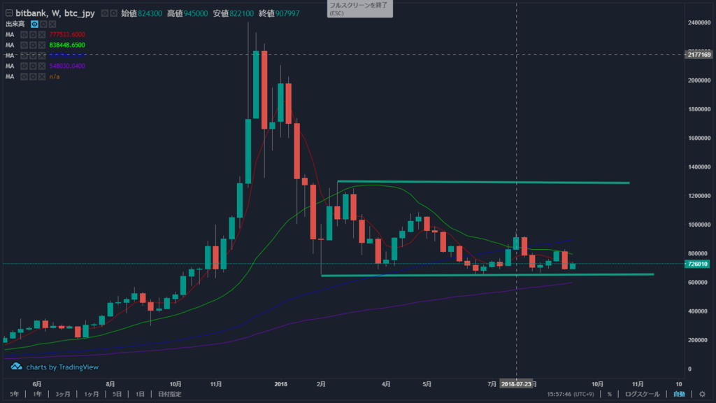 "<img src=""週足 チャート ビットコイン""alt=週足 ビットコイン bitcoin チャート 9月15日>"