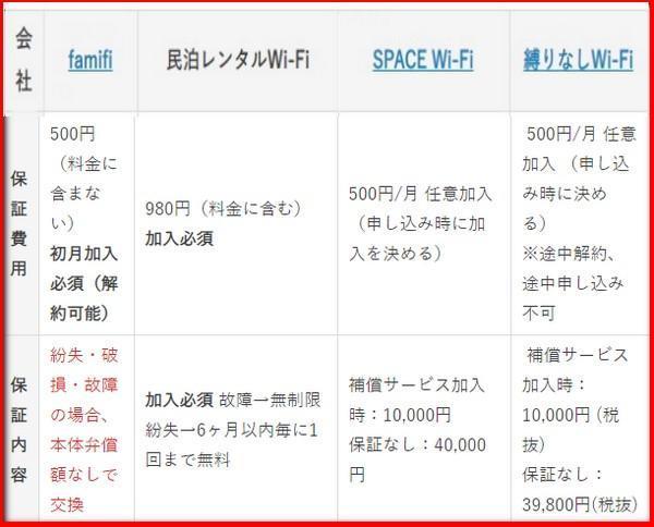 民泊Wi-Fi4社の保証費用表