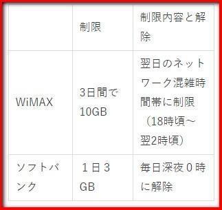 WiMAXとソフトバンクの制限についての表