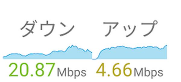 民泊レンタルWi-Fiの通信速度