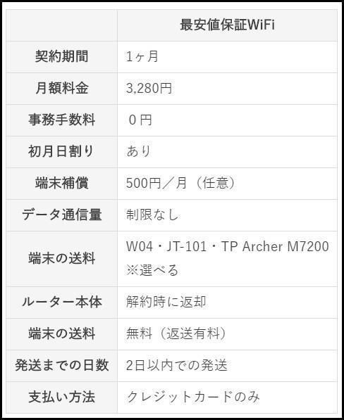 最安値保証WiFiのサービス内容の表