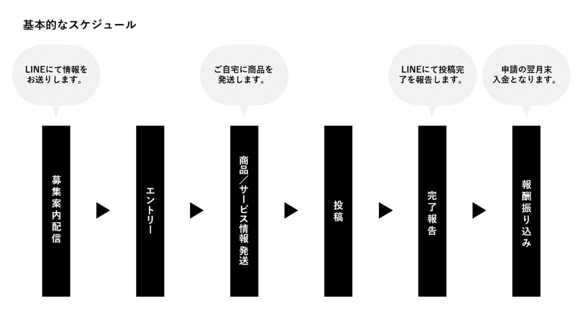 f:id:wakuwakutomo:20200710150132p:plain