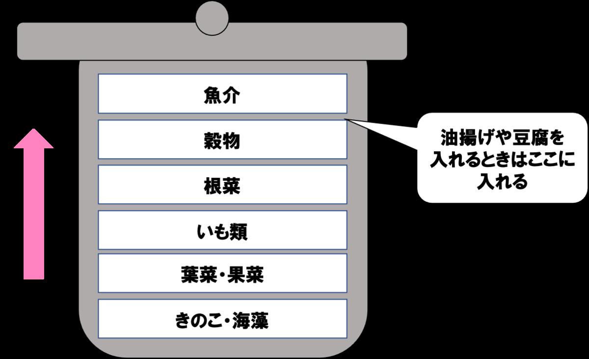 f:id:wakuwakuworkingmather:20210624102225p:plain