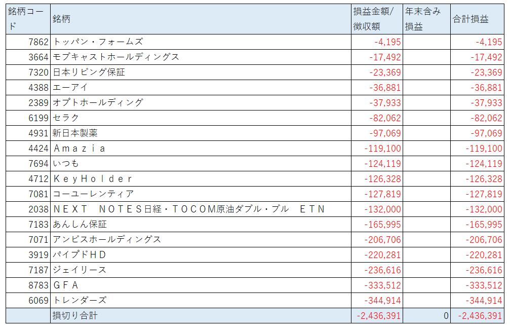 f:id:wani2money:20201231230621p:plain