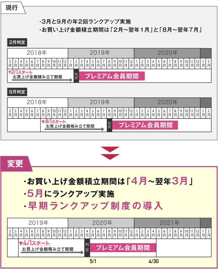 f:id:wanichan:20190211231034p:plain