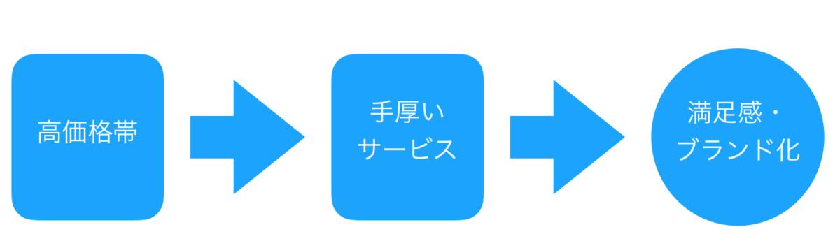 f:id:wankorokun:20190803180913p:plain