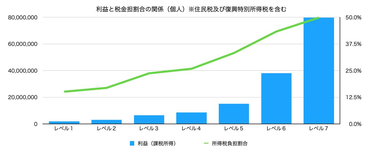f:id:wankorokun:20200729230420p:plain