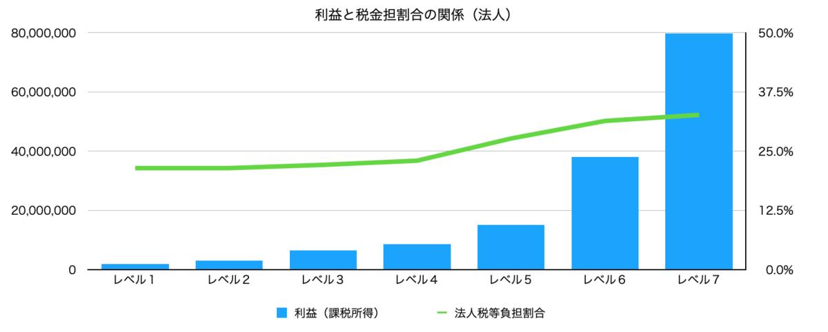 f:id:wankorokun:20200729230438p:plain