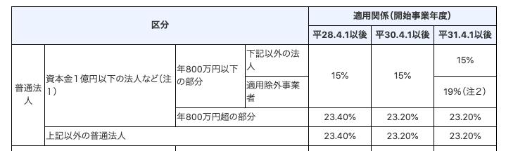 f:id:wankorokun:20200730215757p:plain