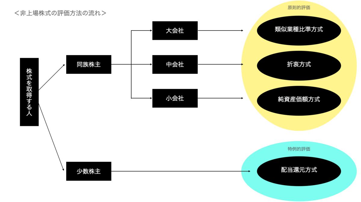 f:id:wankorokun:20200928222544p:plain