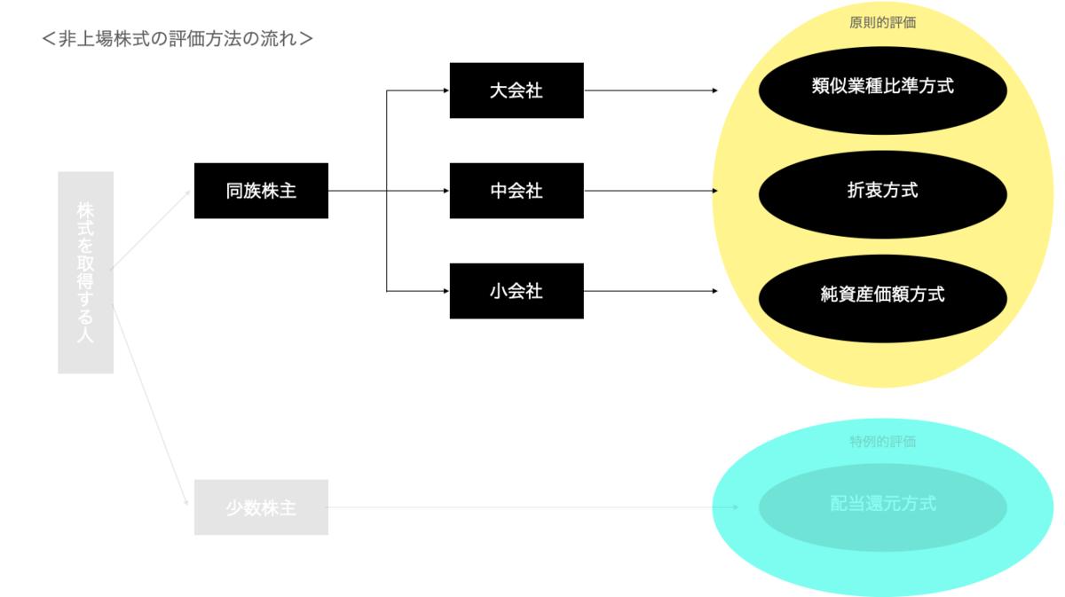 f:id:wankorokun:20200928223030p:plain