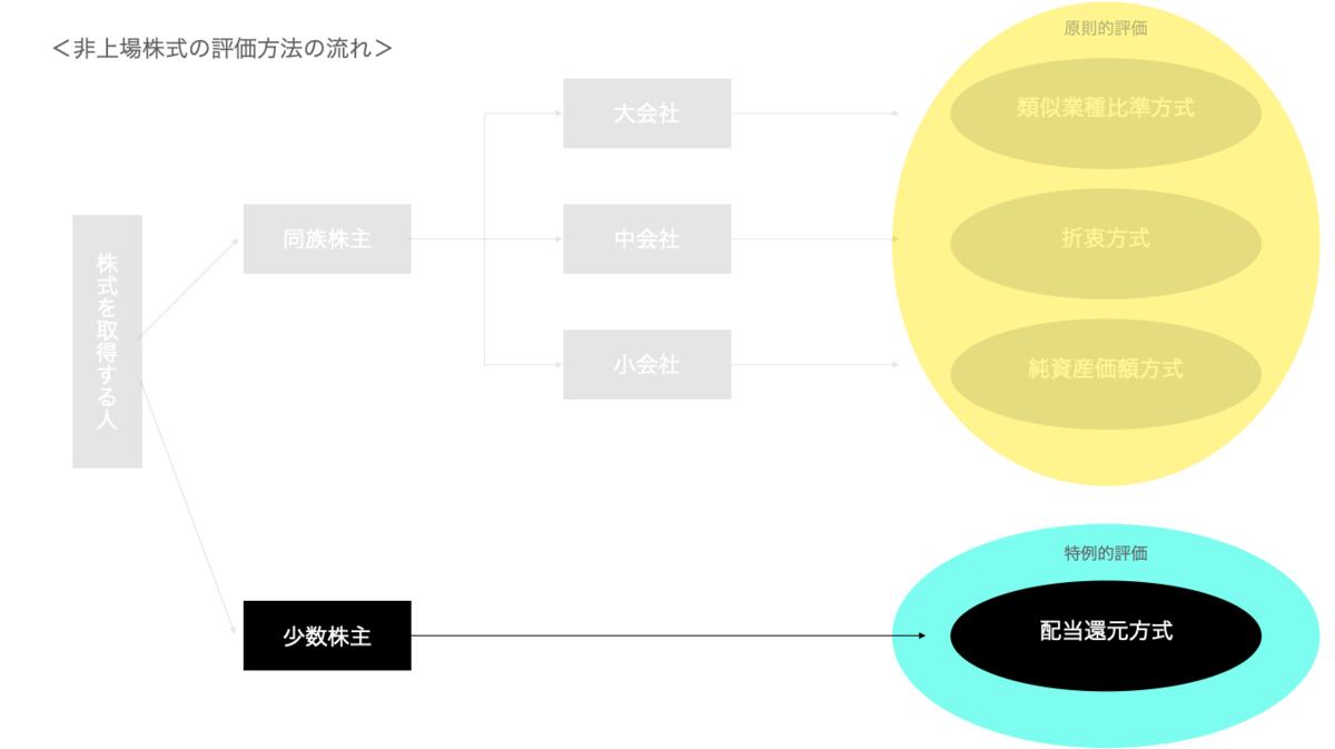 f:id:wankorokun:20200928223340p:plain