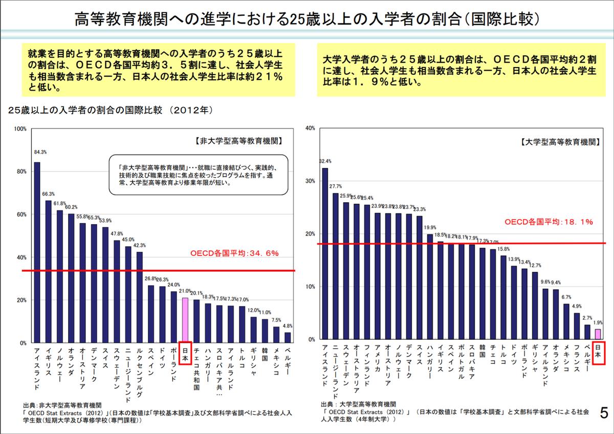 高等教育機関への進学における25歳以上の入学者の割合(国際比較)