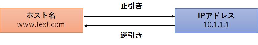 f:id:wantanBlog:20210111181124p:plain