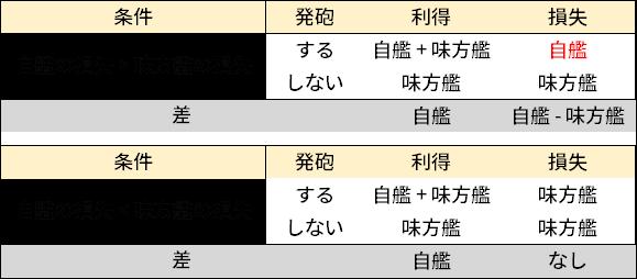 f:id:warabi99_wows:20201220185141p:plain