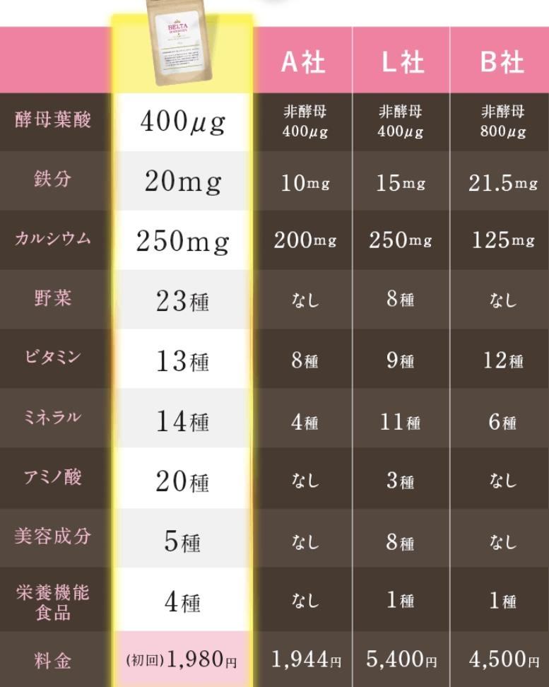 葉酸サプリの栄養・価格を比較 ベルタサプリ