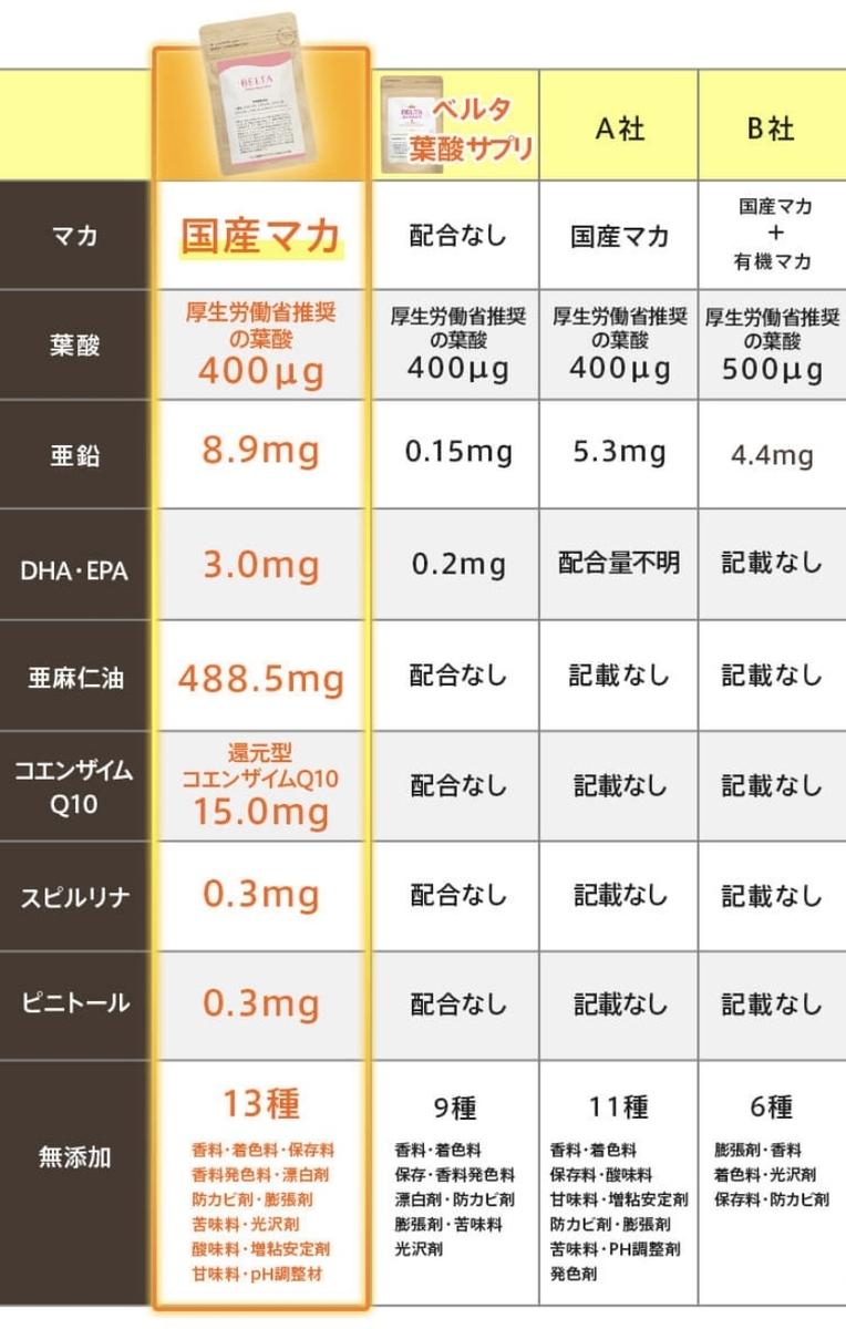 ベルタ葉酸マカプラスの栄養比較
