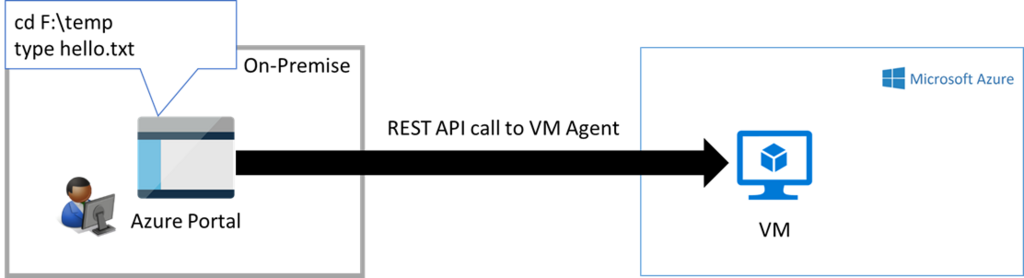 How to execute PowerShell scripts inside Azure VMs from external