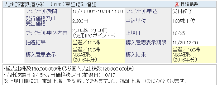f:id:wariyasukabuhakkutsu:20161103094435p:plain
