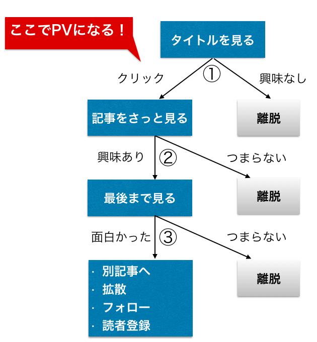 f:id:waseda-neet:20170807044447p:plain