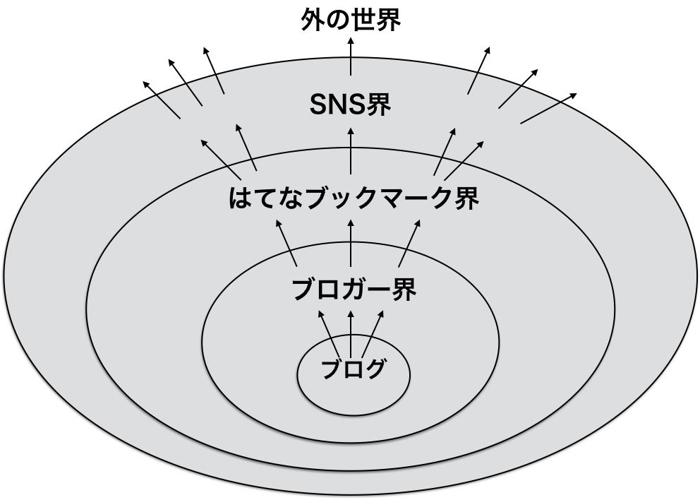 f:id:waseda-neet:20170808120841p:plain