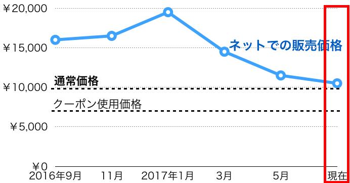f:id:waseda-neet:20170812071440p:plain