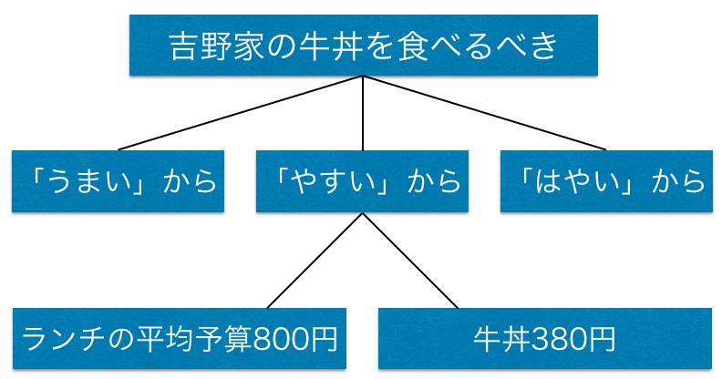 f:id:waseda-neet:20170903060715p:plain