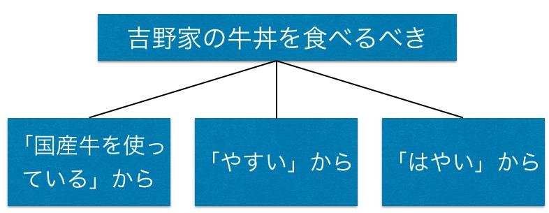 f:id:waseda-neet:20170903062551p:plain