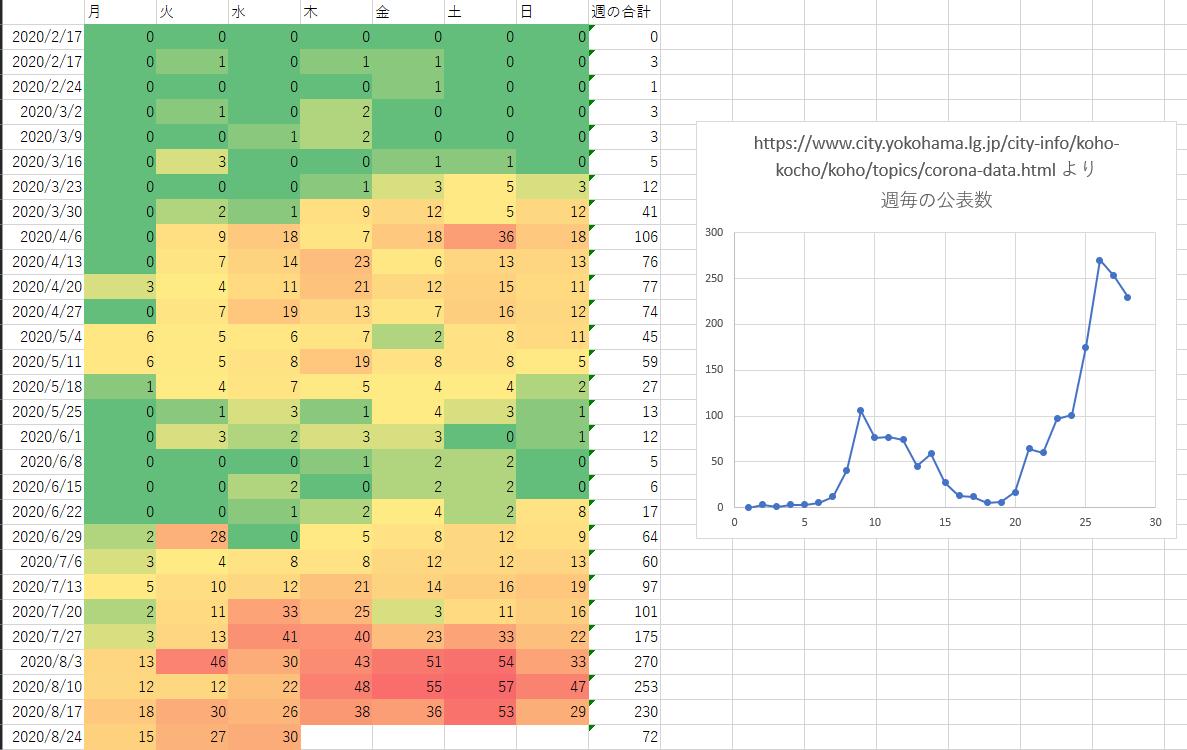 COVID-19陽性者数(公表日ベース)の表