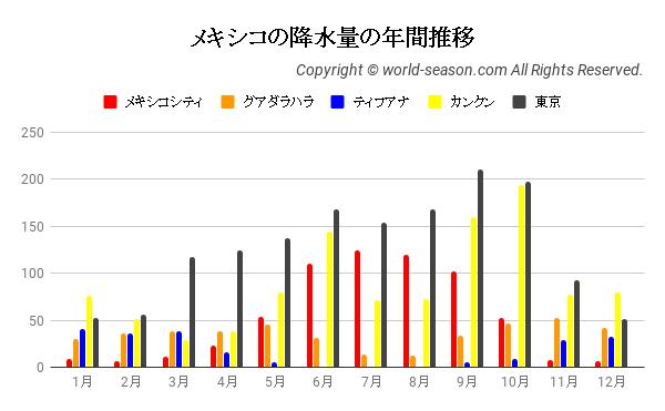 メキシコシティと日本の降水量比較