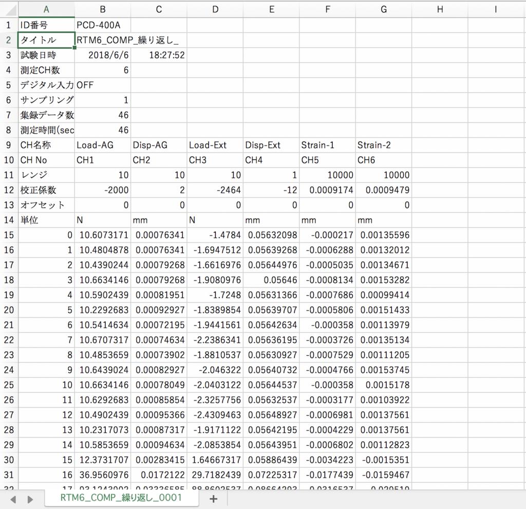 圧縮試験 試験データ 荷重 変位