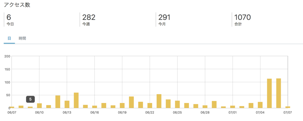 ブログ1ヶ月目のPVが急増